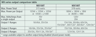 Aim-TTi MX100T/TP and MX180T/TP power range comparison