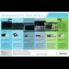 Tektronix poster showing range of product types